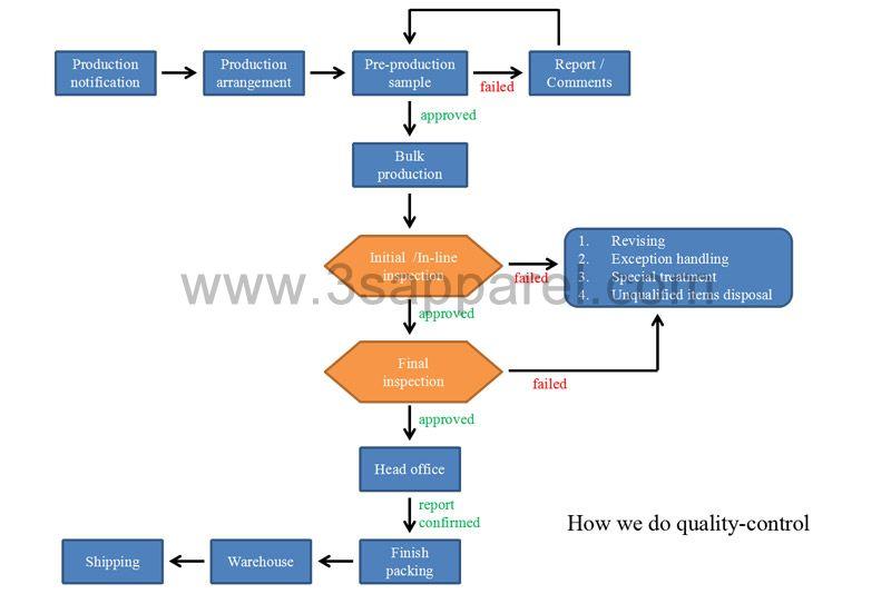 How we do quality-control