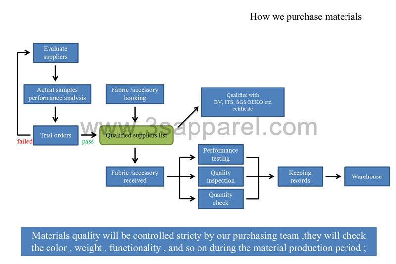 How we purchase materials